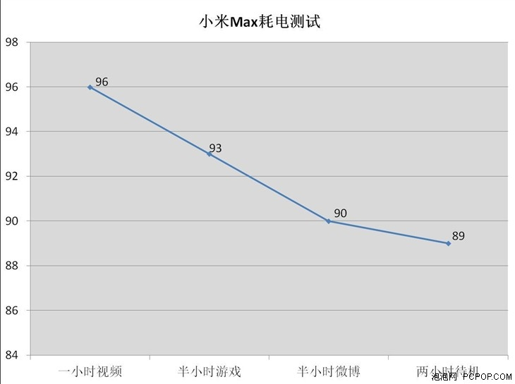 xiaomi-max-battery-discharging